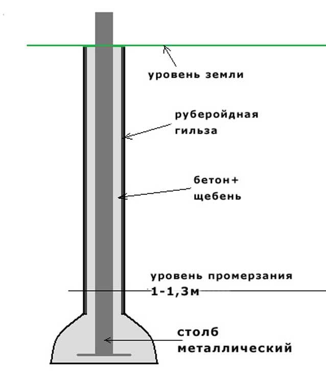 Установка столбов для