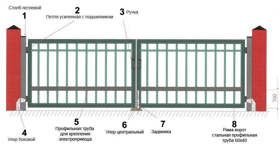 Ворота с калиткой для дачи