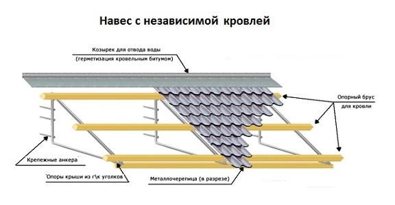 Разновидности самых недорогих навесов для дачи и особенности строительства
